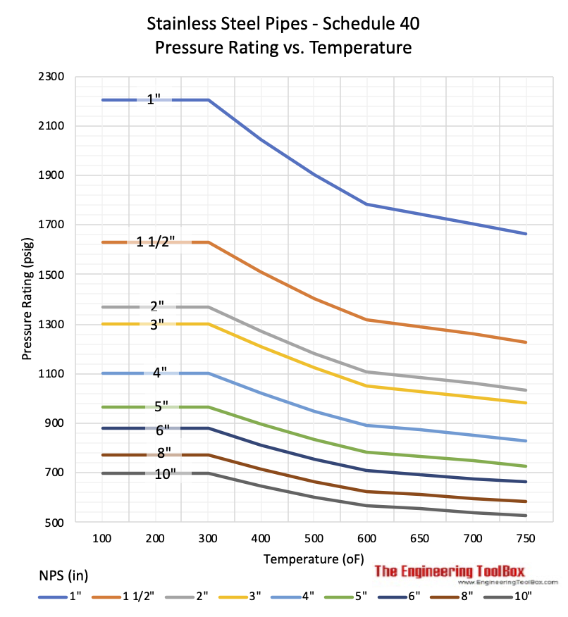 Stainless steel pipes - max. allowable pressure vs. temperature