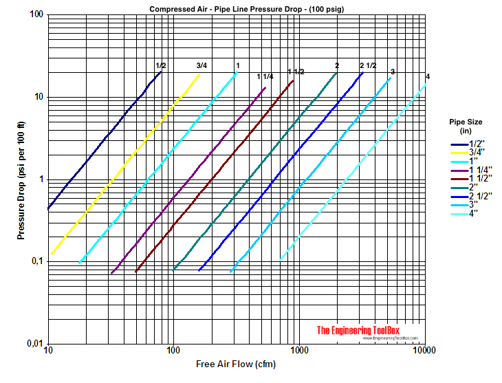 compressed air pipeline pressure drop diagram 100 psig