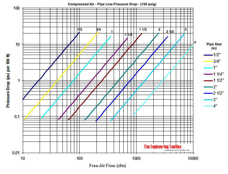 compressed air pipeline pressure drop diagram 150 psig