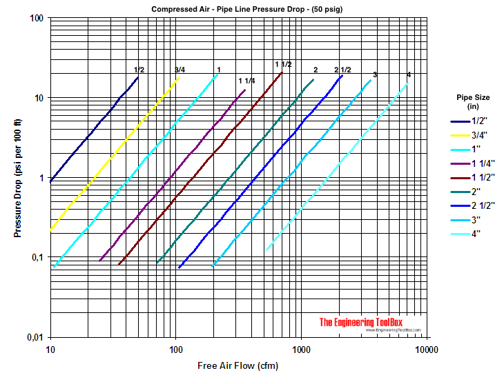 compressed air pipeline pressure drop diagram 50 psig
