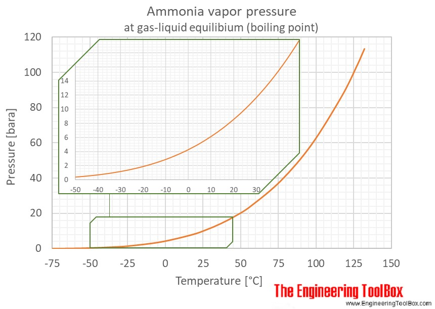 Ammonia Vapour Pressure At Gas Liquid Equilibrium