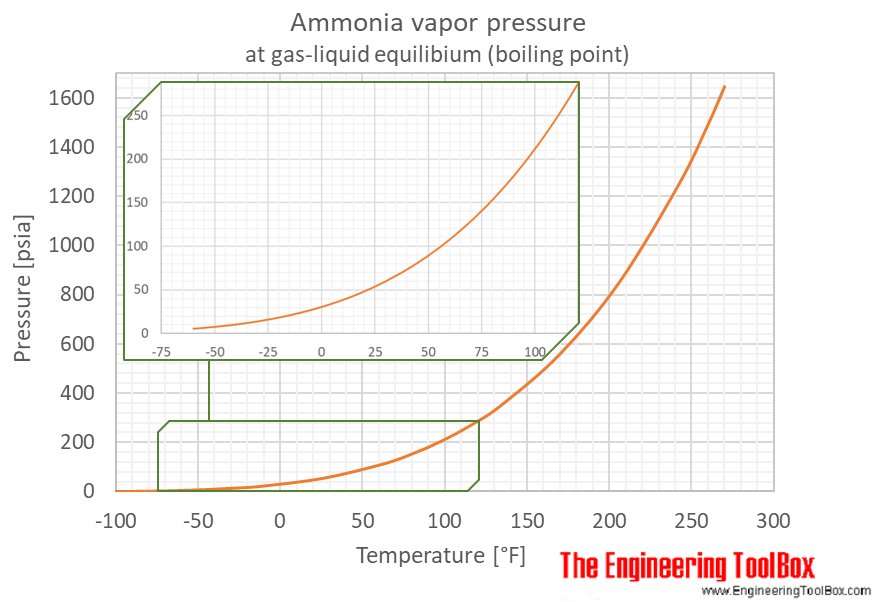 ammonia - NH3 - temperature and pressure chart - psi, degrees Fahrenheit