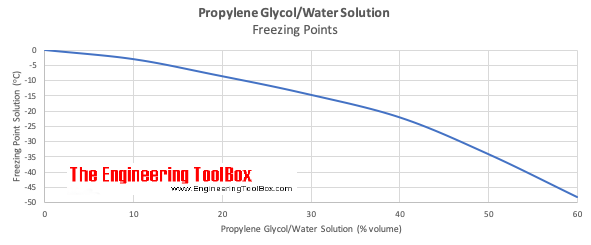 Propylene glycol water solutions - freezing points