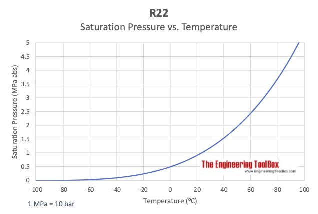 R22 - Saturation pressure vs. Temperature