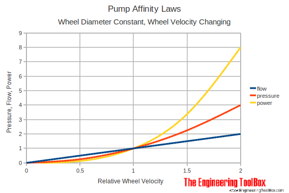 pump affinity laws - changing wheel velocity diagram