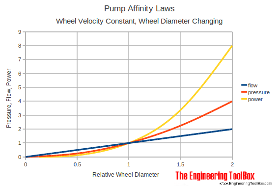 pump affinity laws - changing wheel diameter diagram