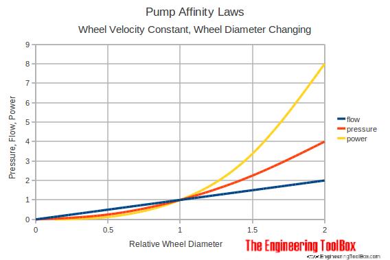 Gear Pump: Gear Pump Volume Calculator