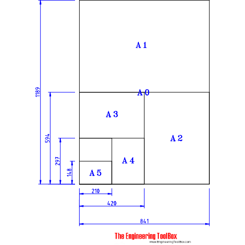 Paper Drafting Sizes Iso 216 Series A B And C