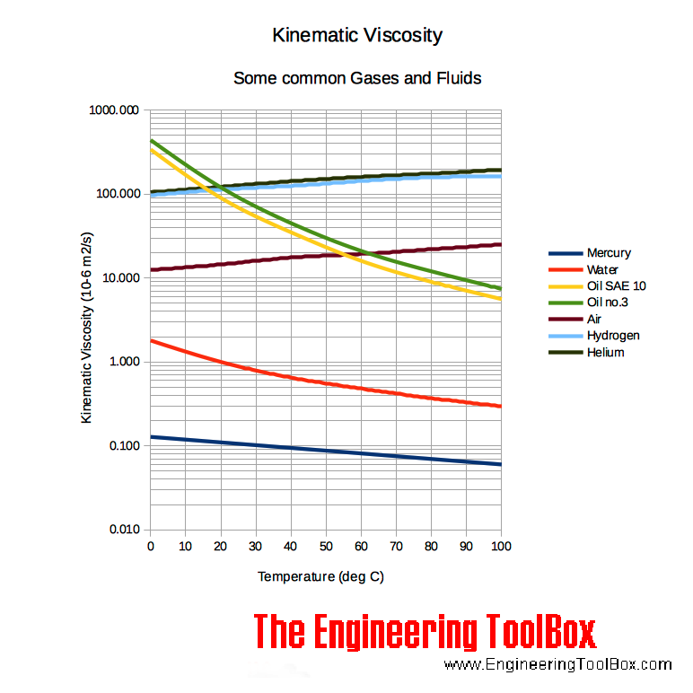 Kinematic viscosity vs. temperature for some common fluids and gases