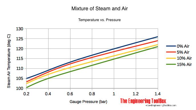 steam air mixture temperature
