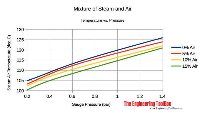 Steam and air mixture - temperature