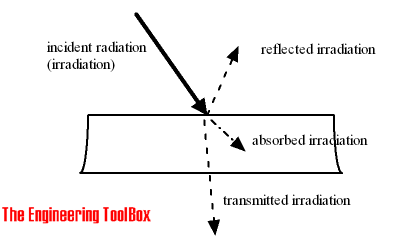Heat radiation - incident reflected transmitted absorbed irradiation