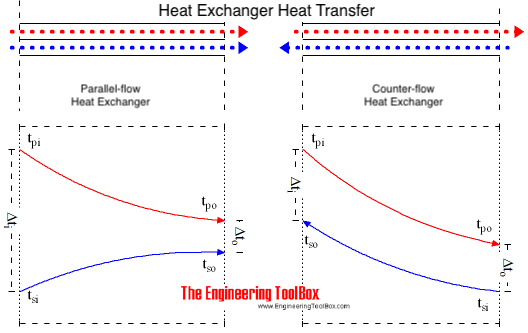 Logarithmic arithmetic mean temperature - difference lmtd amtd