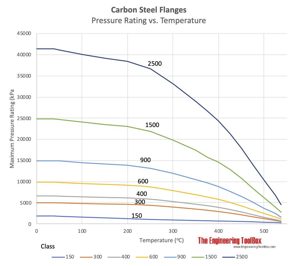 Carbon steel flanges - pressure rating vs. temperature