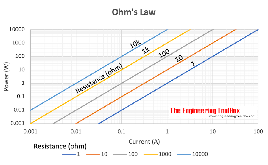 Ohm's Law - Power vs. current and resistance