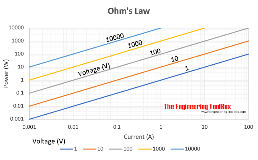 Ohm's Law - Power vs. current and voltage