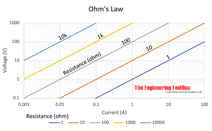 Ohm's Law - Voltage vs. current and resistance