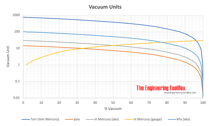 Vacuum Units Converter Chart