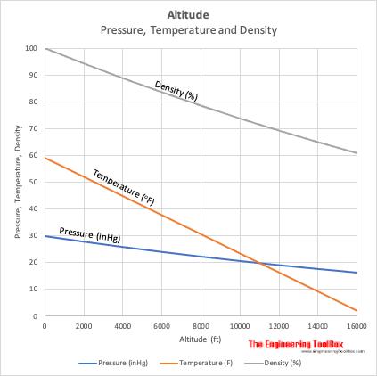 Altitude - air temperature, pressure and density chart