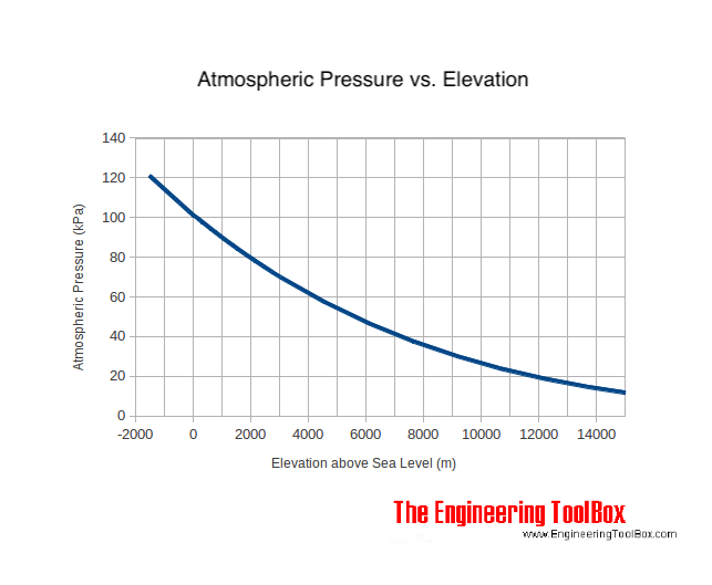 elevation altitude atmospheric air pressure meters kPa