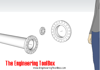 ASME/ANSI B16 5 - Flanges and Bolt Dimensions Class 150 to 2500