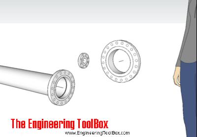 Engineering ToolBox Sketchup Extension - flanges