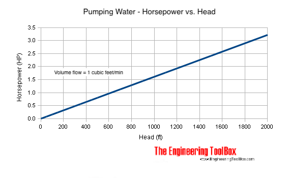 Pumping water - horsepower versus head