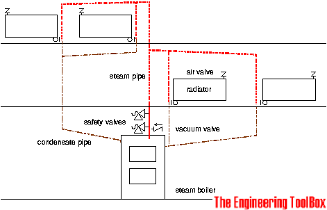 Design of Steam Heating Systems