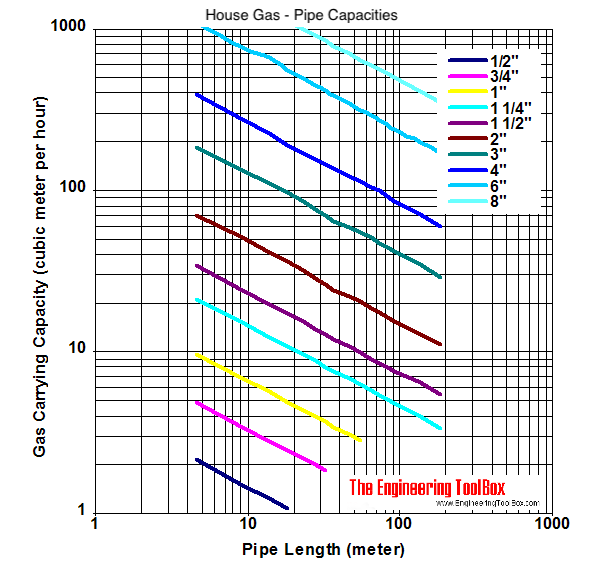 Gas pipe - capacity in cubic meter per hour