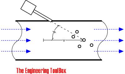 Dopler ultrasonic flow meter