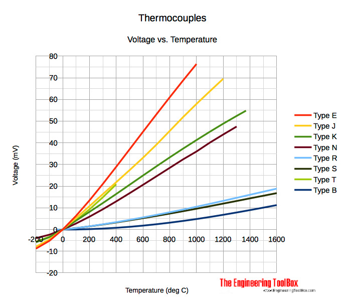 Thermocouples Type E, J, K, N, R, S, T, B