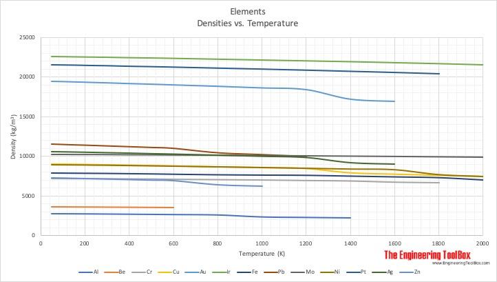 Densities of elements vs. temperature