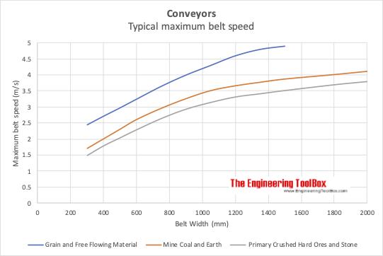 Conveyor maximum belt speed - grain, coal, earth, ore and stone