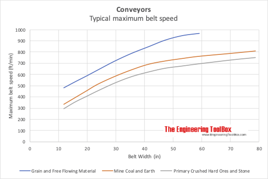 Conveyor maximum belt speed - grain, coal, earth, ore and stone - imperial units