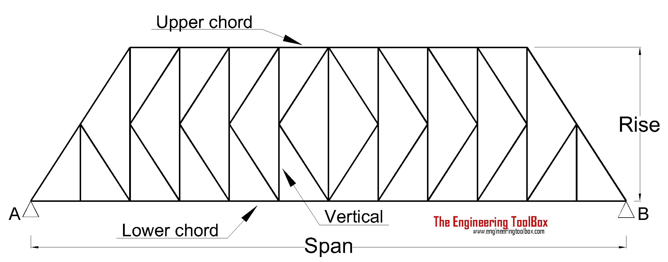 Trusses Truss Bridge Diagram Beam K