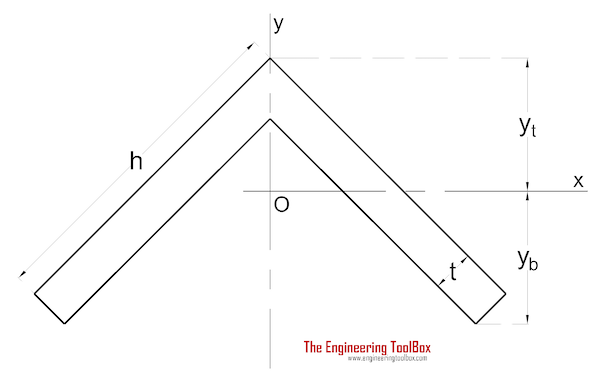Area moment of inertia - Angle with Equal Legs