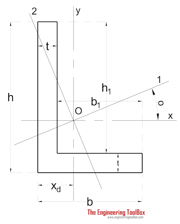 Area moment of inertia - Angle with Unequal Legs