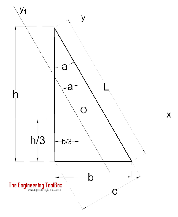 Area moment of inertia - Rectangular Triangle