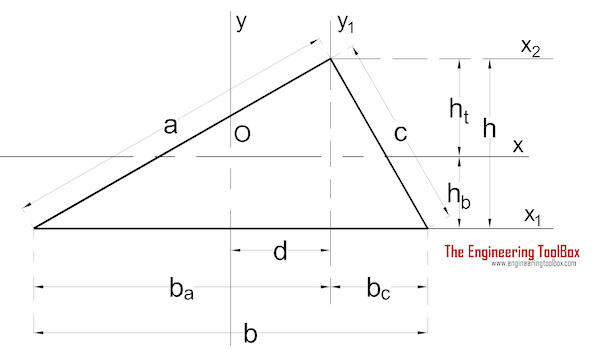 Area moment of inertia - Triangle