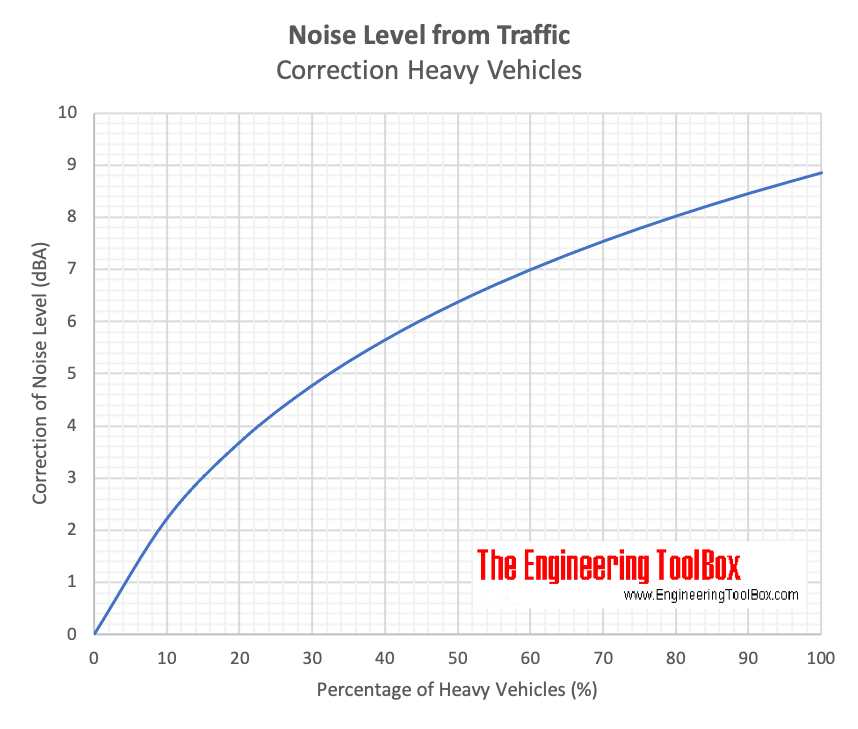 Noise level from traffic chart - correction heavy traffic