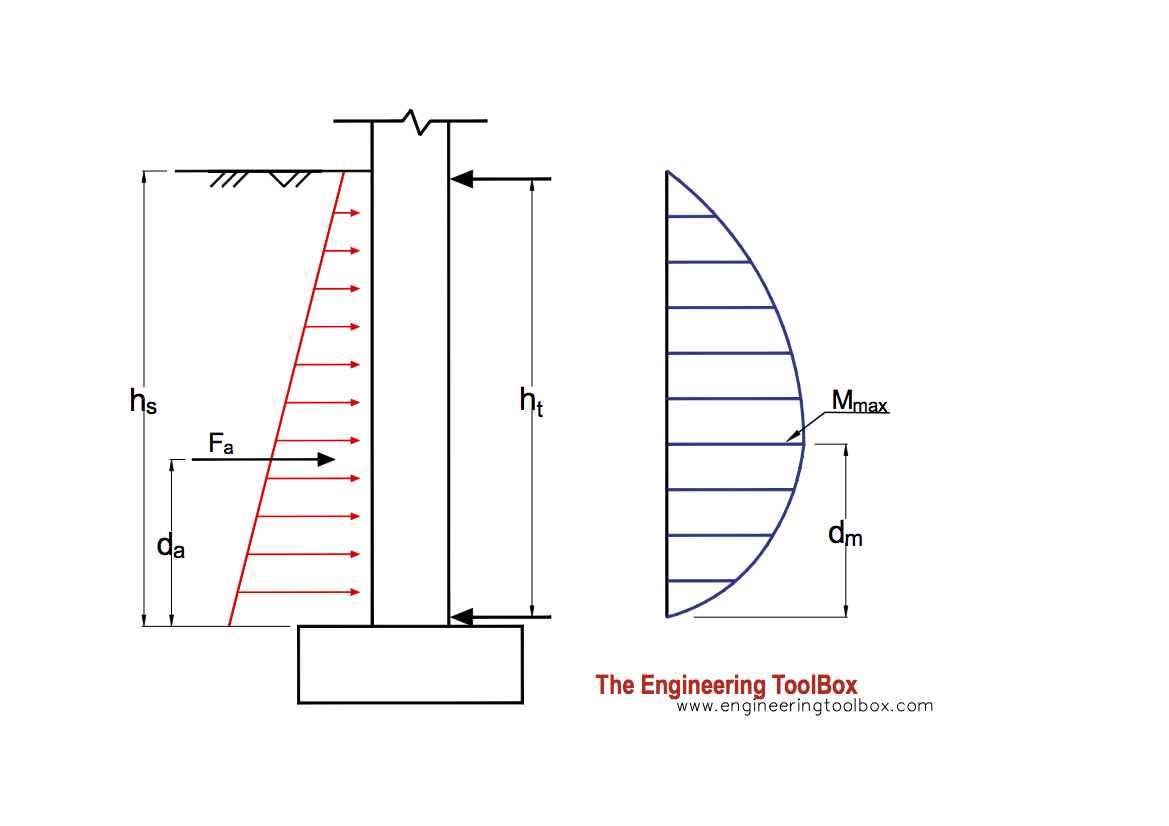 Lateral earth pressure on basement walls