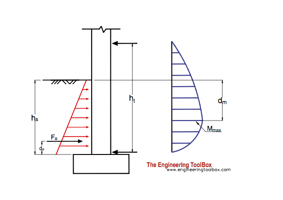 Lateral earth pressure on basement walls - 1. floor above ground level