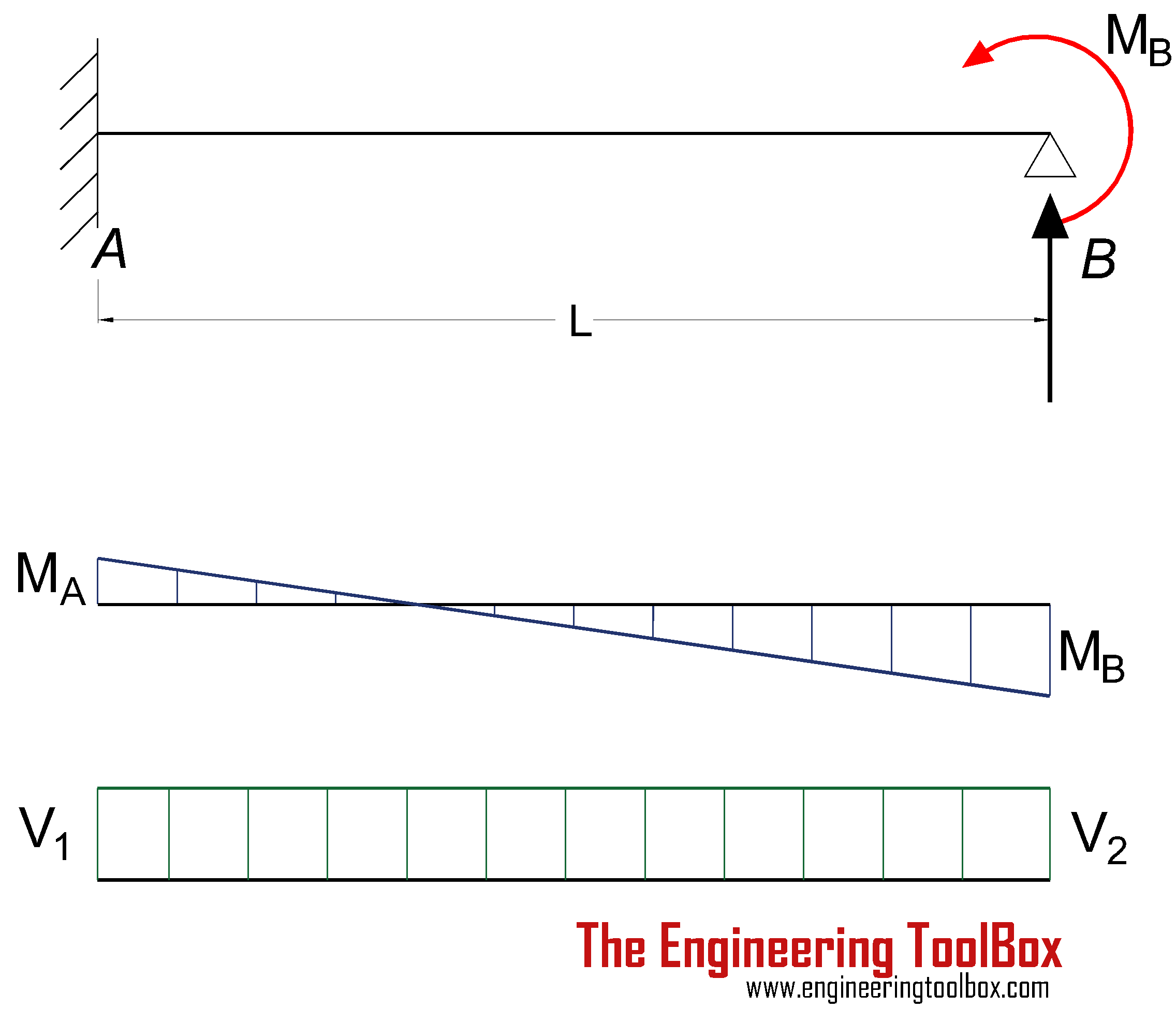 Beams Fixed At One End And Supported The Other Continuous Beam Moment Diagram