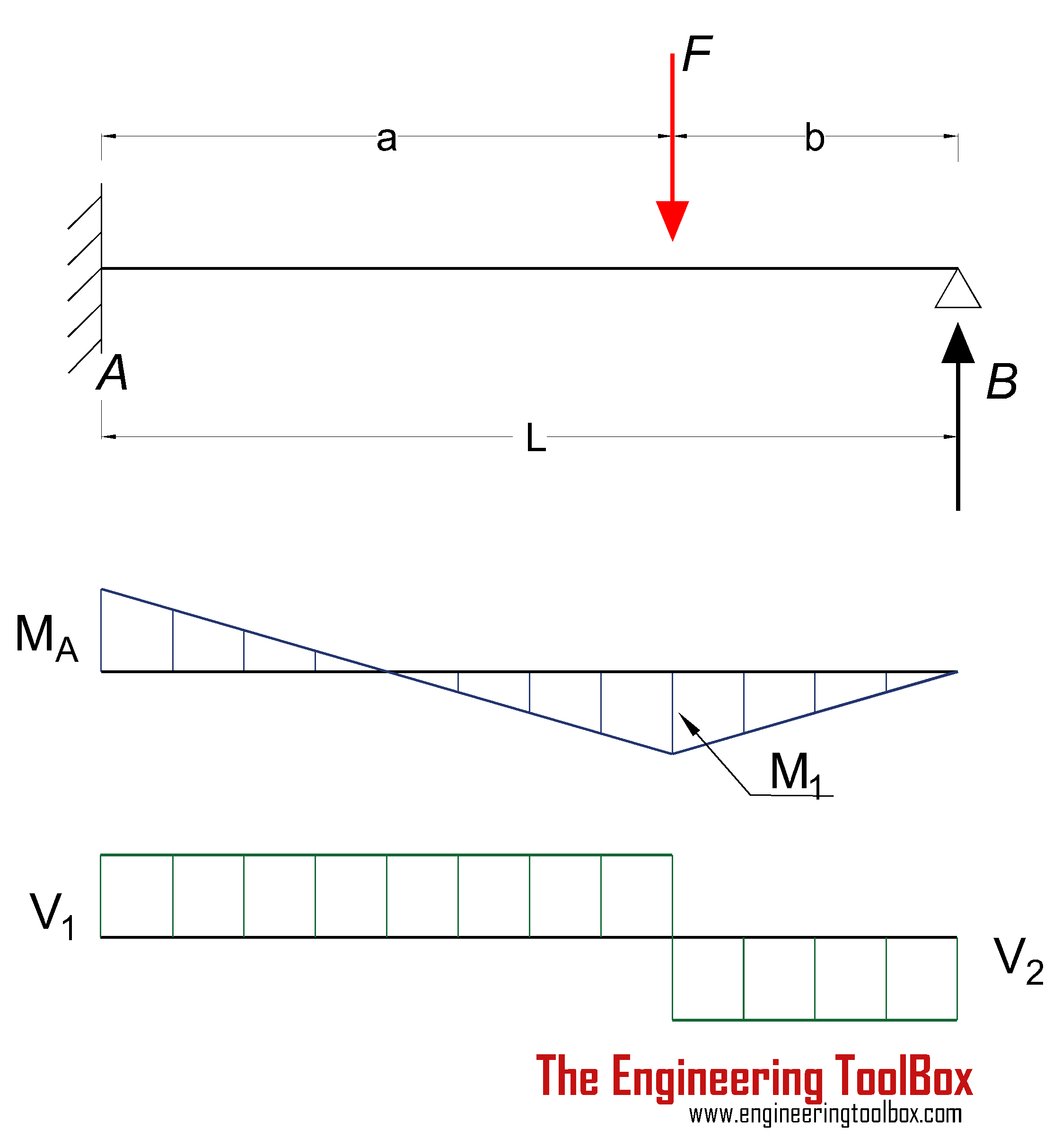 Beam fixed at one end and supported at the other - single point load