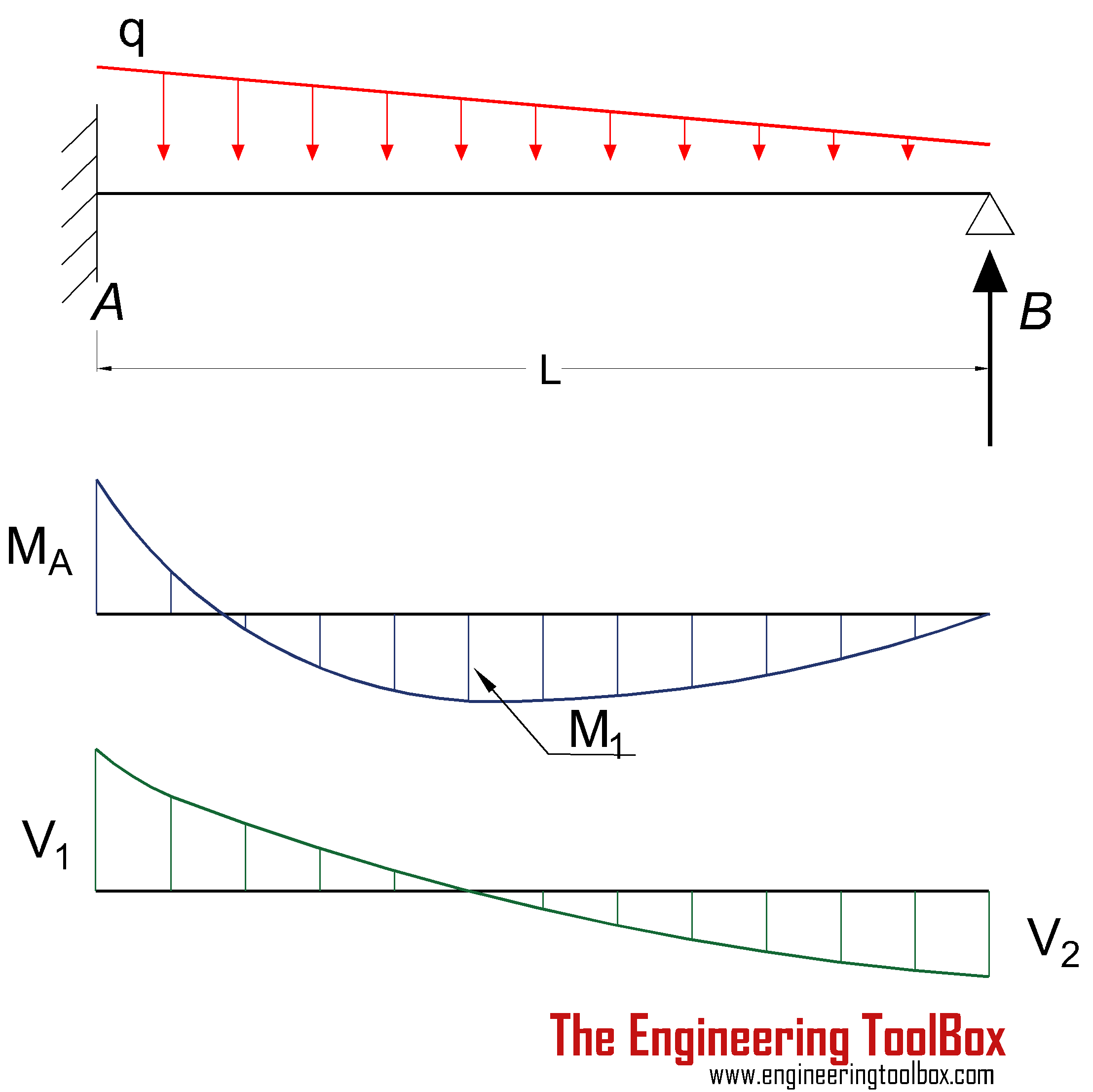 Beam fixed at one end and supported at the other - continous declining load