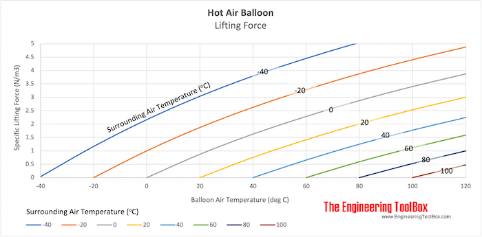 Hot Air Balloon - Specific Lifting Force