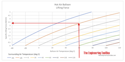Hot Air Balloon - Lifting Force Example