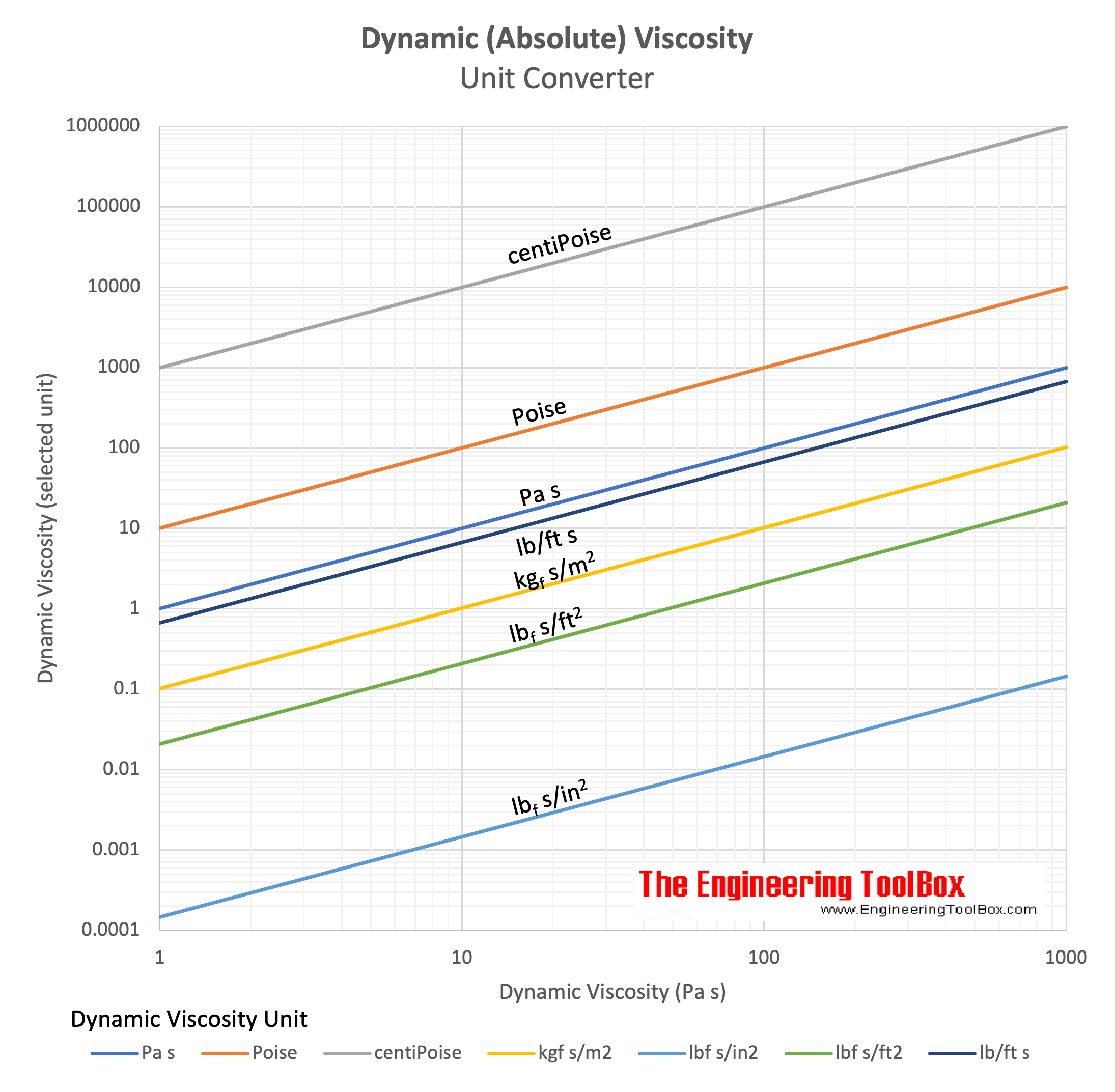 Dynamic Viscosity Unit Converter chart