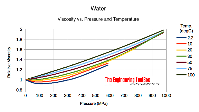 water - high pressure and absolute or dynamic viscosity