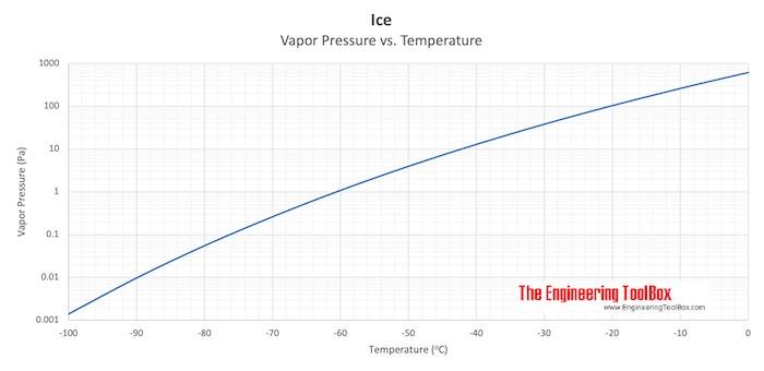 Vapor Pressure Ice